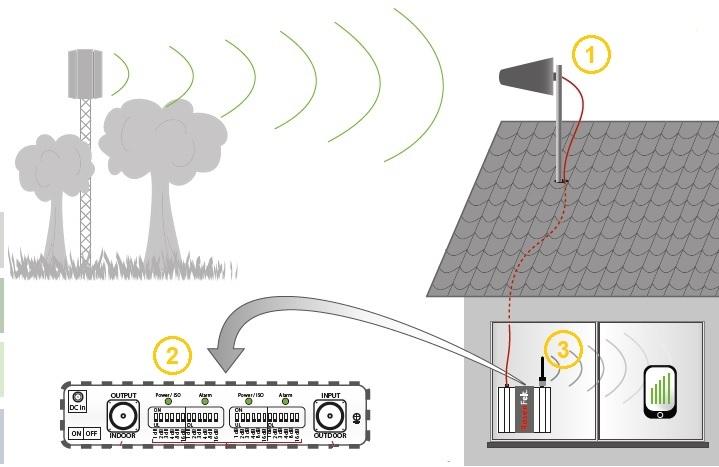 Répéteur GSM : principe de fonctionnement simplissime