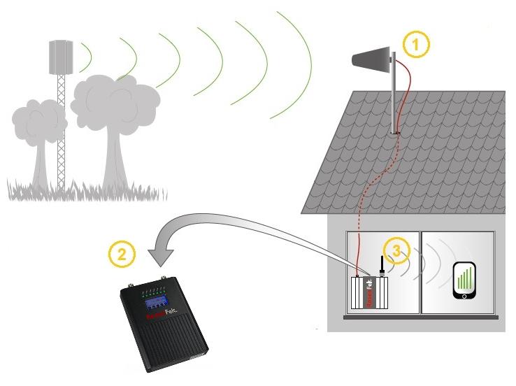Amplificateur 4G : principe de fonctionnement