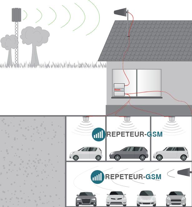 amplificateur 4G parking souterrain