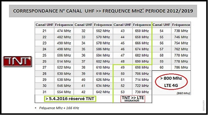 amplificateur 4G frequence